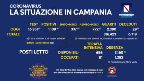 Covid in Campania: 1109 positivi su 16351 tamponi, 29 decessi e 2390 guariti