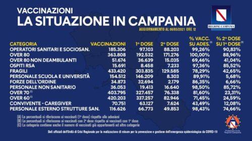 Covid in Campania, somministrati un milione e 943mila vaccini