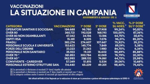 Covid, in Campania somministrate 1 milione e 754mila dosi di vaccino