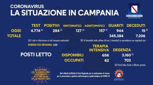 Covid in Campania: 284 positivi su 4774 tamponi, 15 decessi e 944 guariti