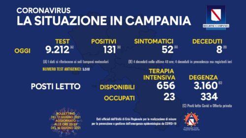 Coronavirus, in Campania 131 nuovi positivi e 8 decessi