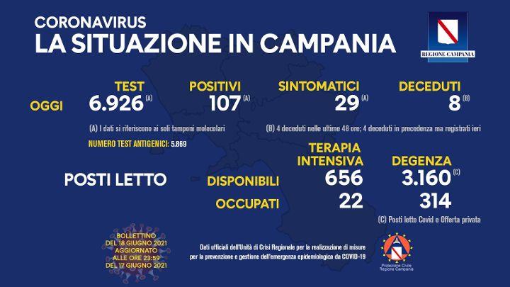 Covid in Campania: 107 positivi e 8 decessi