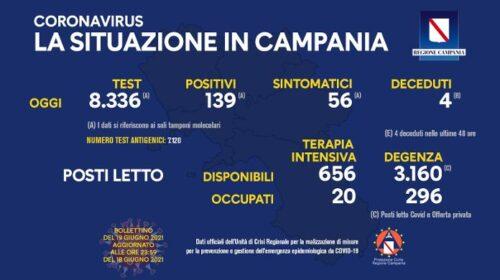 Coronavirus, in Campania 139 positivi e 4 decessi