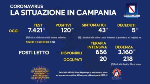 Covid in Campania: 120 nuovi positivi e  5 deceduti