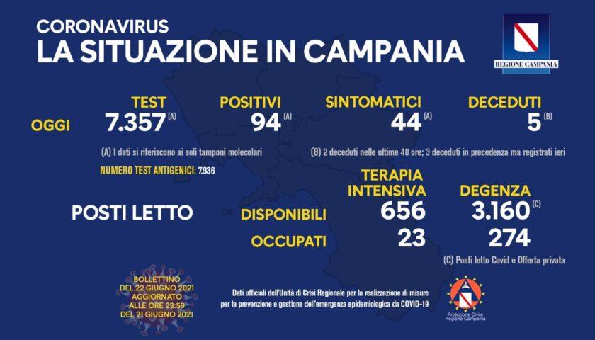 Covid in Campania: 94 positivi e 5 deceduti