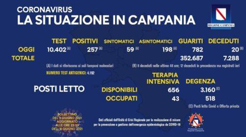 Covid in Campania: 257 positivi, 20 morti e 752 guariti