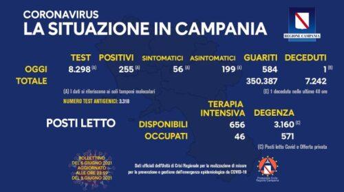 Covid in Campania, 255 positivi e un decesso nelle ultime 24 ore