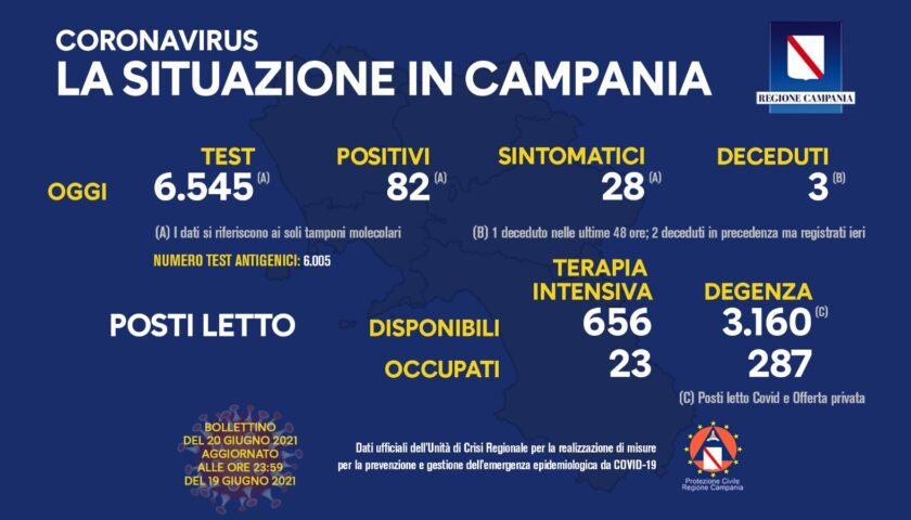 Covid in Campania, 82 positivi e 3 decessi