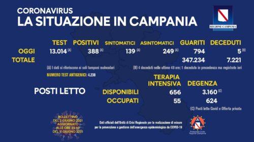 Covid in Campania: 388 positivi su 13014 tamponi, 5 deceduti e 794 guariti