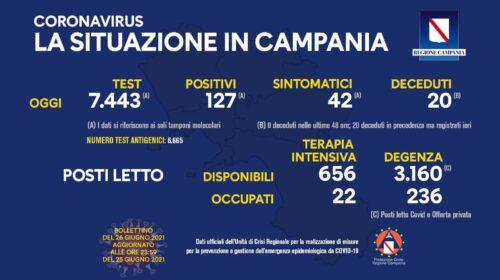 Covid in Campania: 127 nuovi positivi e  20 decessi