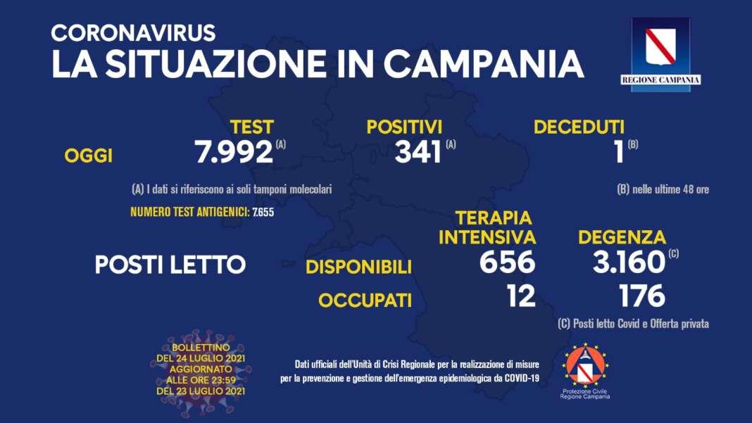 Covid in Campania: 341 nuovi contagi e un decesso
