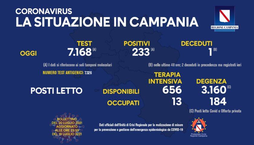 Covid in Campania, 233 positivi e un deceduto