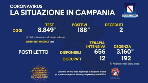Covid in Campania, 188 positivi e due decessi