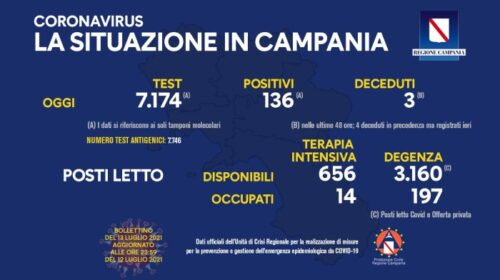 Covid in Campania: 136 positivi e 3 decessi