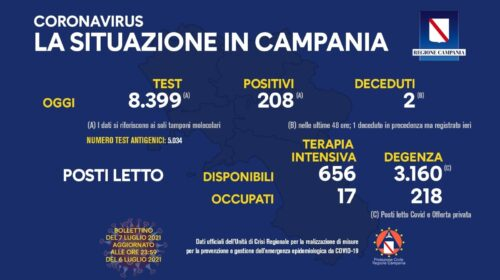 Covid in Campania, 208 positivi e 2 decessi