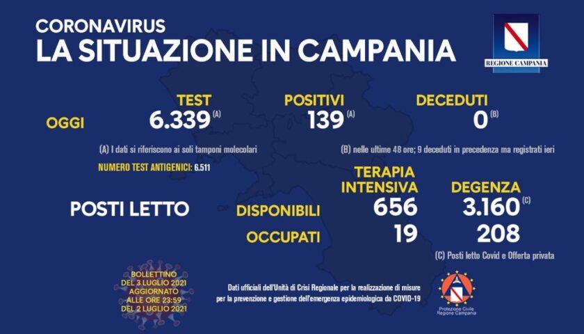 Covid in Campania, 139 positivi e zero deceduti
