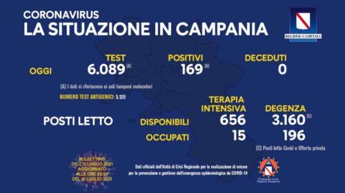 Covid in Campania, 169 positivi e zero deceduti