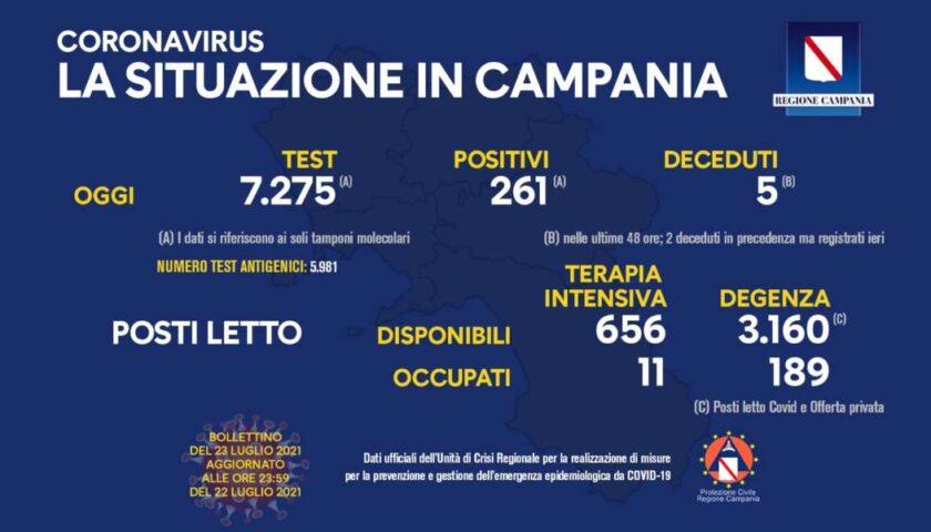 Covid in Campania: 261 positivi e 2 morti
