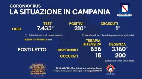 Covid in Campania: 210 positivi e un decesso