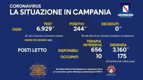 Covid in Campania, sale l'indice di contagio: 244 nuovi positivi. Zero deceduti