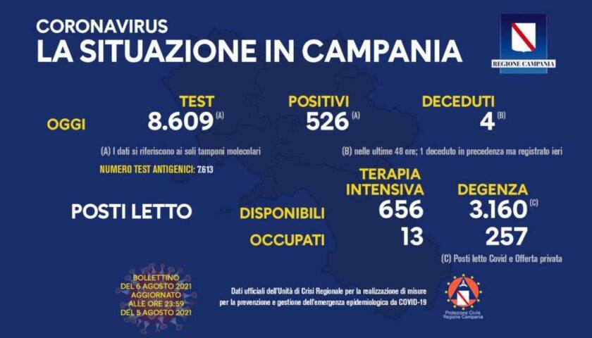 Covid in Campania, altri 526 positivi e 4 morti
