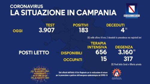 Covid in Campania, 183 positivi e 4 deceduti