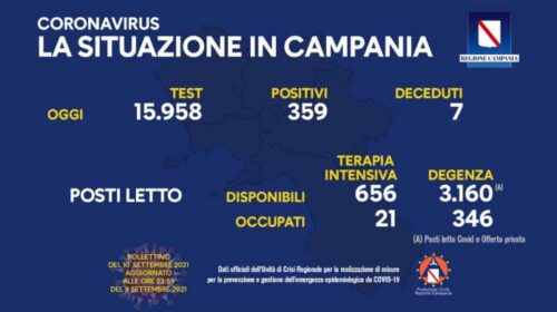 Covid in Campania: 359 nuovi positivi e 7 morti