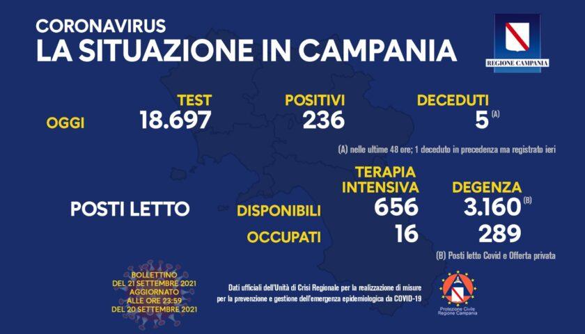 Covid in Campania, 236 positivi e 5 morti