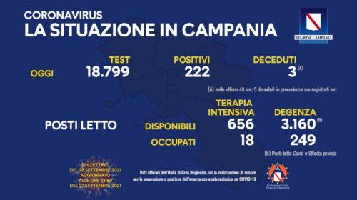 Covid in Campania, 222 positivi e tre decessi