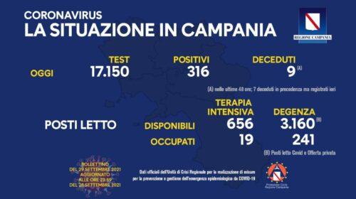 Covid in Campania, 316 nuovi positivi e 9 deceduti