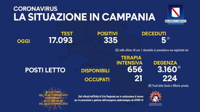 Covid in Campania, 335 nuovi positivi e 5 decessi