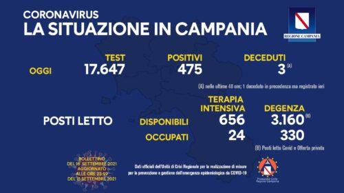 Covid in Campania: 475 nuovi positivi e 3 morti