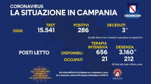 Coronavirus in Campania: 286 nuovi positivi e 3 deceduti