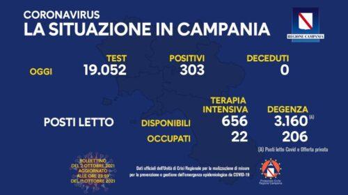 Covid in Campania, 303 positivi e zero deceduti