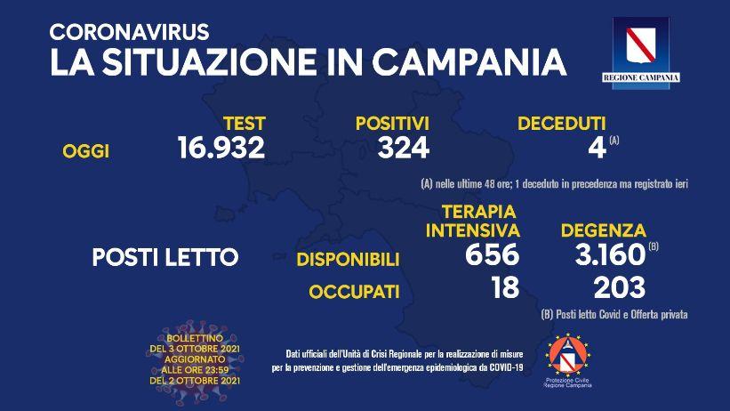 Covid in Campania, 324 nuovi contagi e 4 deceduti