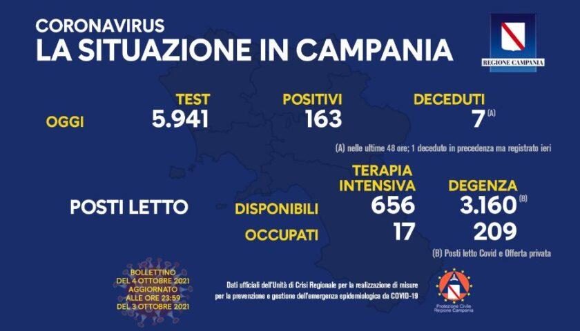 Covid in Campania, 163 nuovi positivi e 1 deceduto