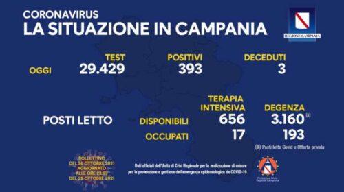 Covid in Campania: 393 nuovi contagi e 3 morti
