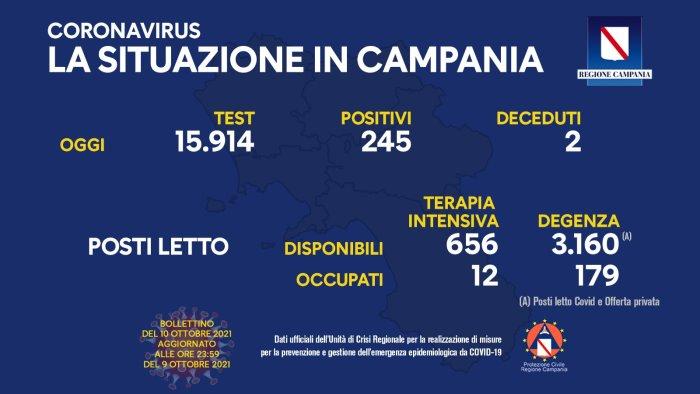 Covid in Campania, 245 positivi e 2 deceduti